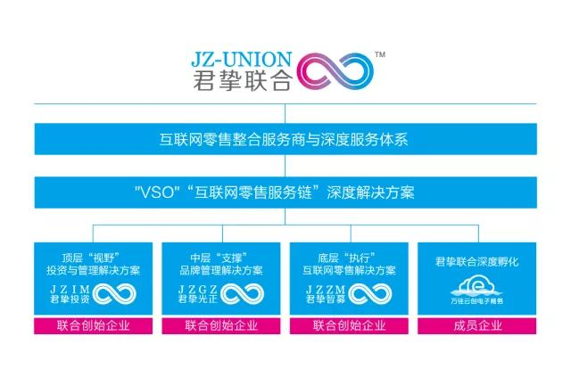 上海君挚光正品牌管理有限公司吉林分公司